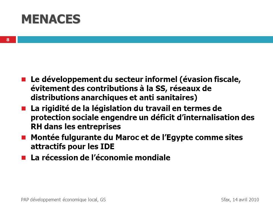 Sfax, 14 avril 2010 PAP développement économique local, GS 8 MENACES Le développement du secteur informel (évasion fiscale, évitement des contribution
