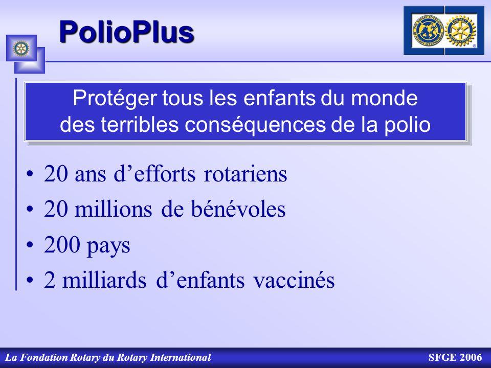 La Fondation Rotary du Rotary InternationalSFGE 2006PolioPlus 20 ans defforts rotariens 20 millions de bénévoles 200 pays 2 milliards denfants vacciné