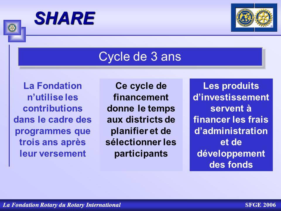 La Fondation Rotary du Rotary InternationalSFGE 2006SHARE Cycle de 3 ans Les produits dinvestissement servent à financer les frais dadministration et