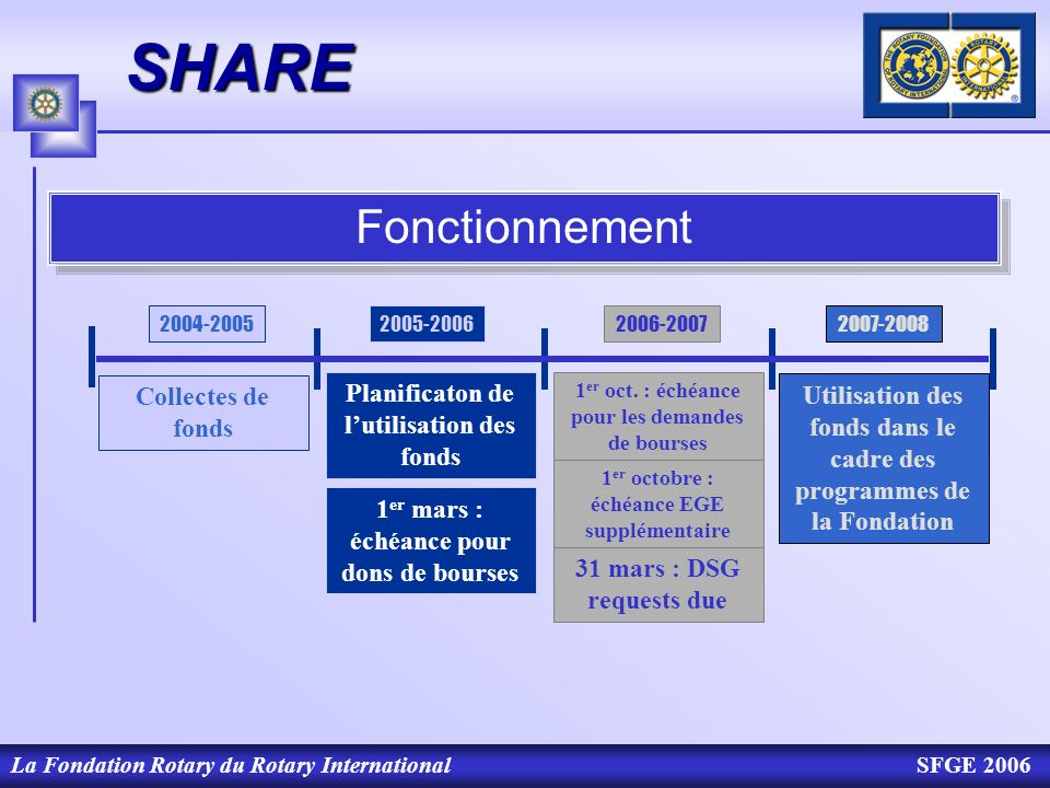 La Fondation Rotary du Rotary InternationalSFGE 2006SHARE 2004-20052005-20062006-20072007-2008 Collectes de fonds Planificaton de lutilisation des fon