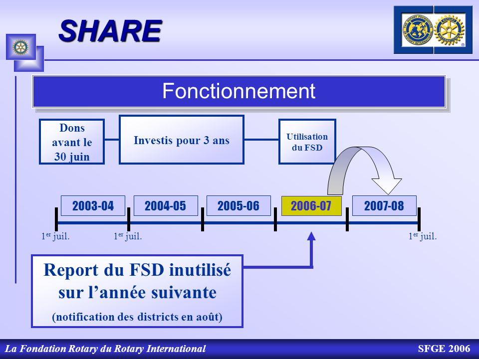 La Fondation Rotary du Rotary InternationalSFGE 2006SHARE Fonctionnement Report du FSD inutilisé sur lannée suivante (notification des districts en ao