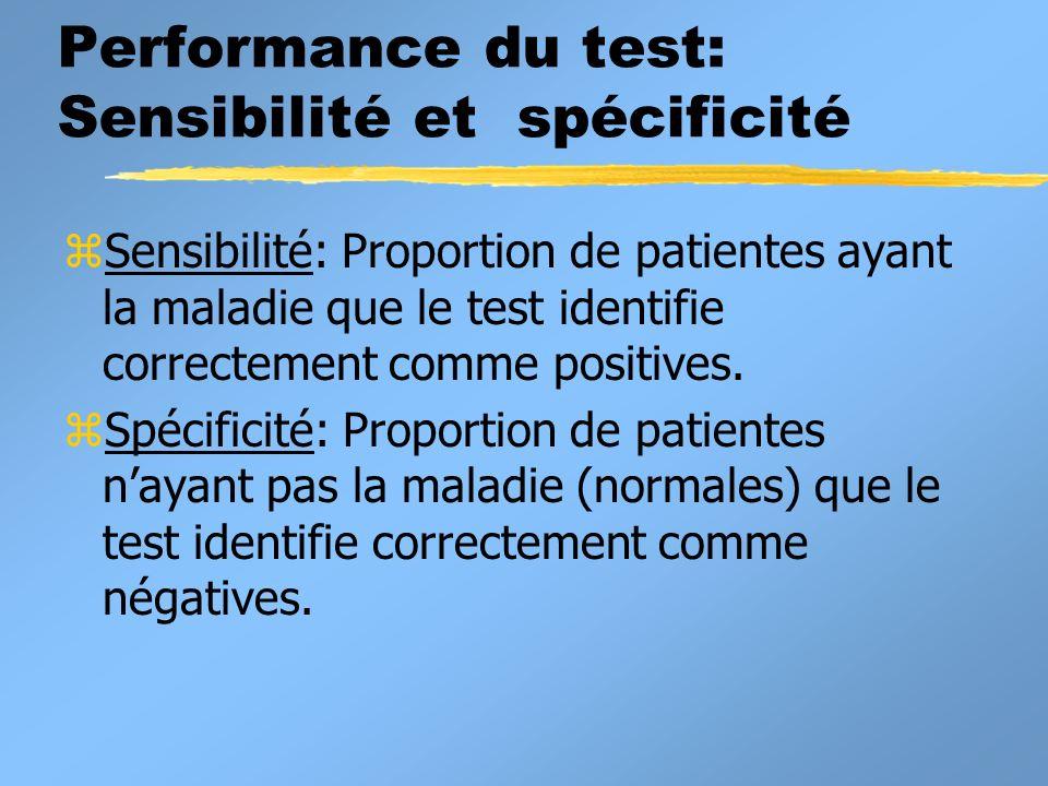 Performance du test: Sensibilité et spécificité zSensibilité: Proportion de patientes ayant la maladie que le test identifie correctement comme positives.