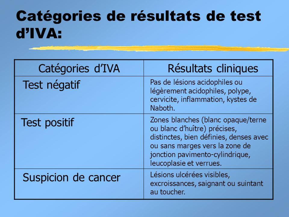Catégories de résultats de test dIVA: Catégories dIVA Résultats cliniques Test négatif Pas de lésions acidophiles ou légèrement acidophiles, polype, cervicite, inflammation, kystes de Naboth.