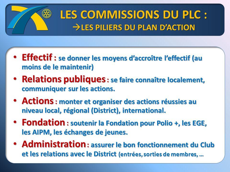 LES COMMISSIONS DU PLC : LES PILIERS DU PLAN DACTION Effectif : se donner les moyens daccroître leffectif (au moins de le maintenir) Effectif : se donner les moyens daccroître leffectif (au moins de le maintenir) Relations publiques : se faire connaître localement, communiquer sur les actions.