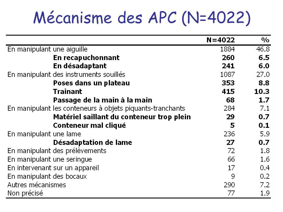 Mécanisme des APC (N=4022)