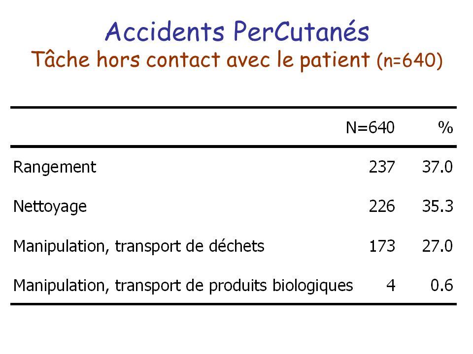 Accidents PerCutanés Tâche hors contact avec le patient (n=640)
