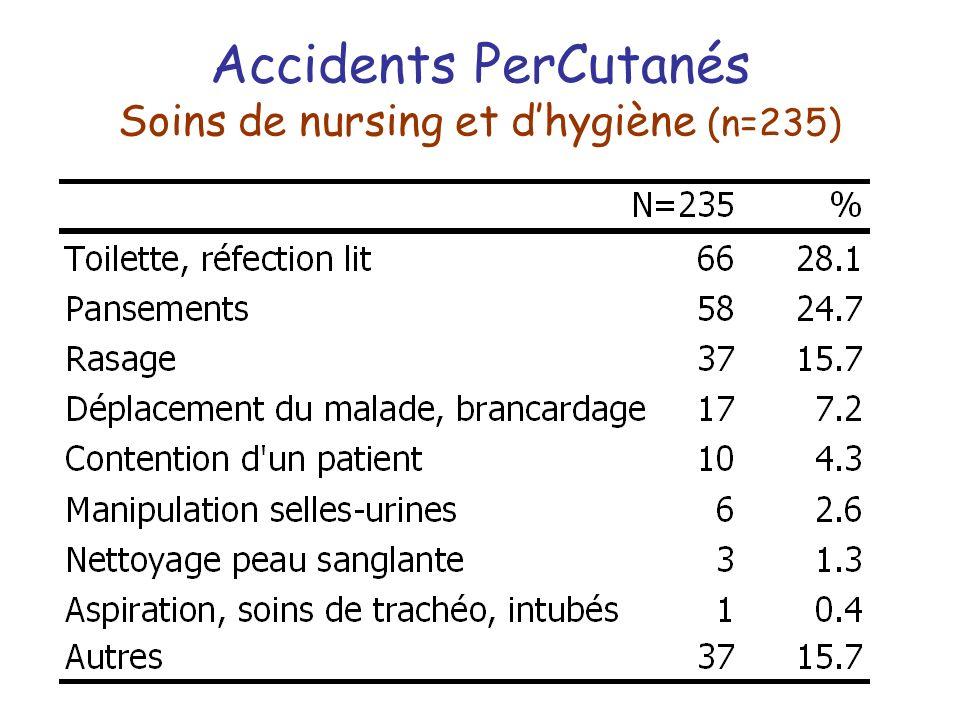 Accidents PerCutanés Soins de nursing et dhygiène (n=235)