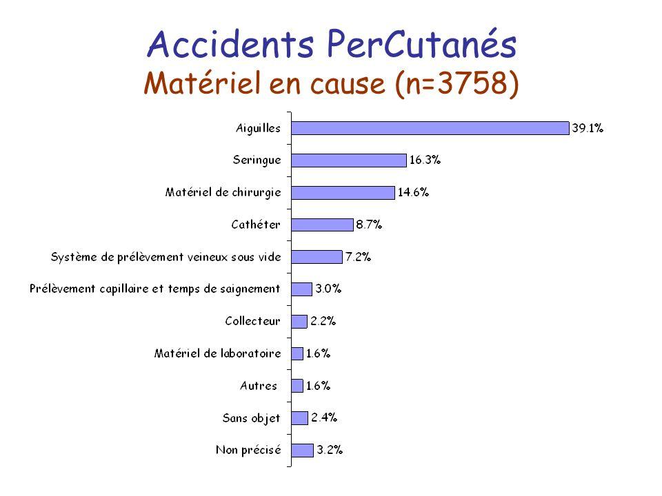 Accidents PerCutanés Matériel en cause (n=3758)