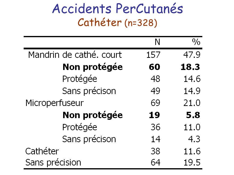 Accidents PerCutanés Cathéter (n=328)