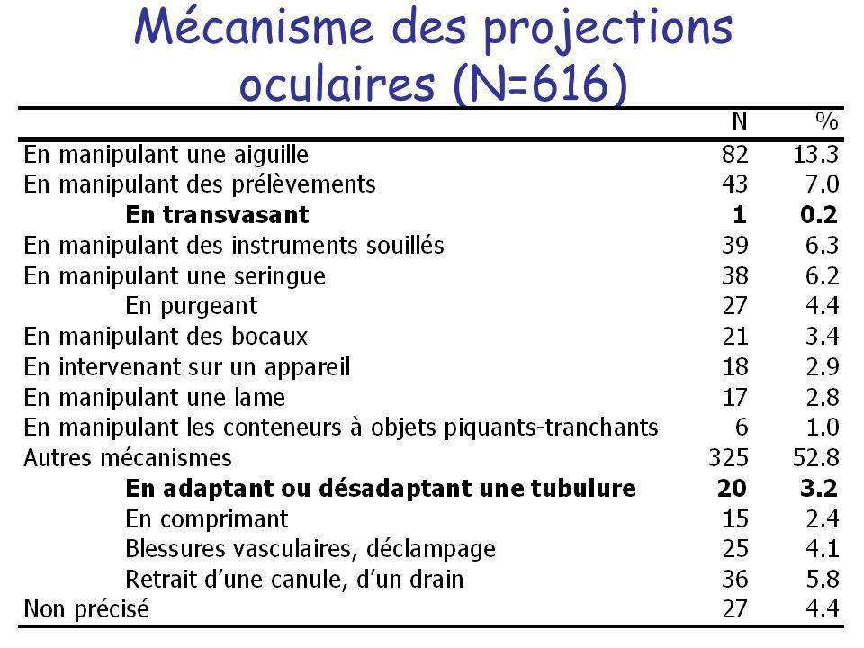 Mécanisme des projections oculaires (N=616)