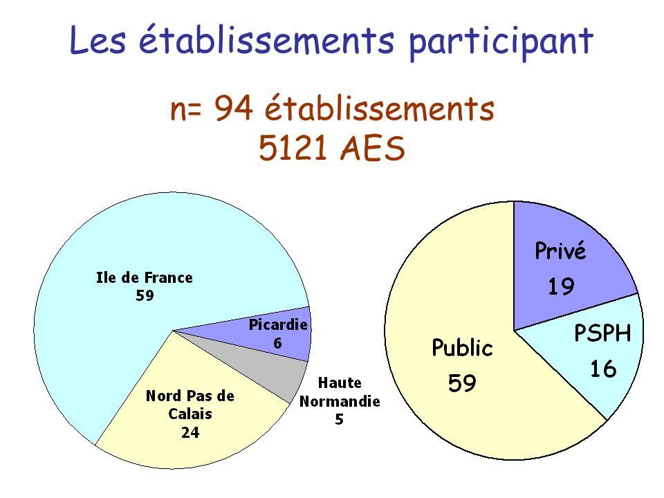 Les établissements participant n= 94 établissements 5121 AES