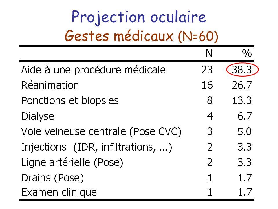 Projection oculaire Gestes médicaux (N=60)