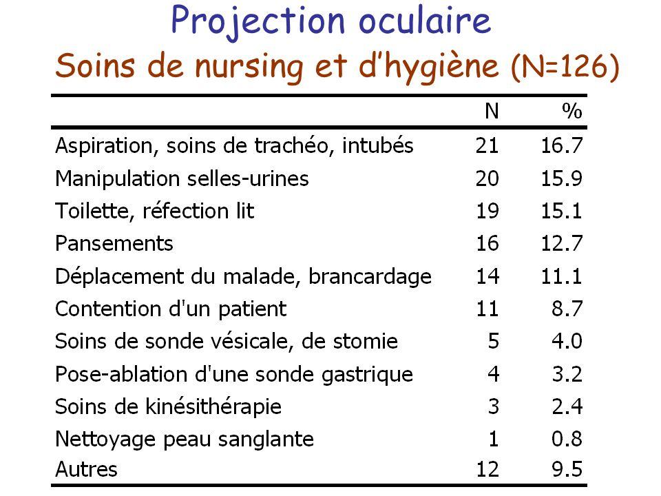 Projection oculaire Soins de nursing et dhygiène (N=126)