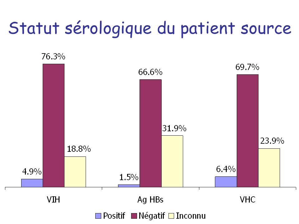 Statut sérologique du patient source
