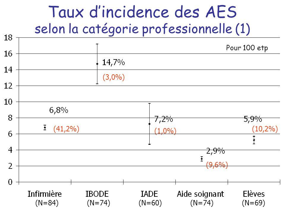 Taux dincidence des AES selon la catégorie professionnelle (1) (N=84)(N=74)(N=60)(N=74)(N=69) Pour 100 etp (41,2%) (3,0%) (1,0%) (9,6%) (10,2%)
