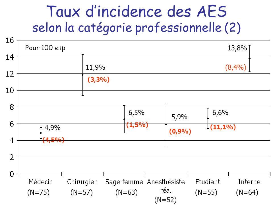 Taux dincidence des AES selon la catégorie professionnelle (2) (N=75)(N=57)(N=63) (N=52) (N=55) Pour 100 etp 4,9% 11,9% 6,5% 5,9% 6,6% (4,5%) (3,3%) (1,5%) (0,9%) (11,1%) (N=64) (8,4%) 13,8%