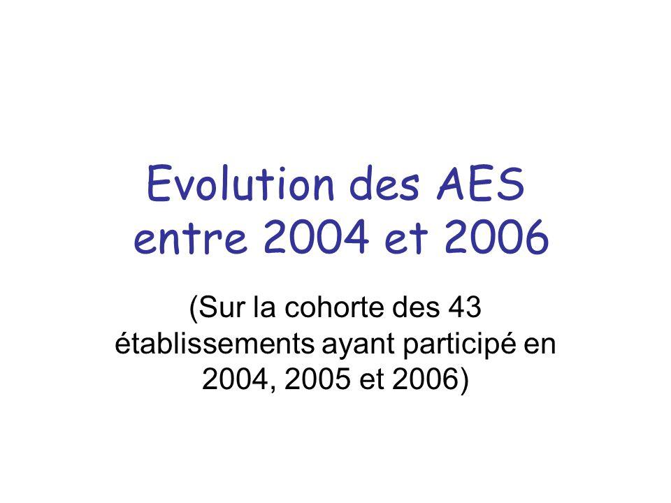 Evolution des AES entre 2004 et 2006 (Sur la cohorte des 43 établissements ayant participé en 2004, 2005 et 2006)