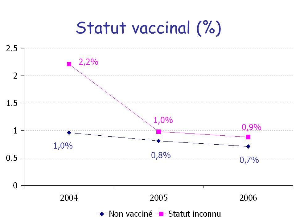 Statut vaccinal (%) 2,2% 1,0% 0,9% 1,0% 0,8% 0,7%
