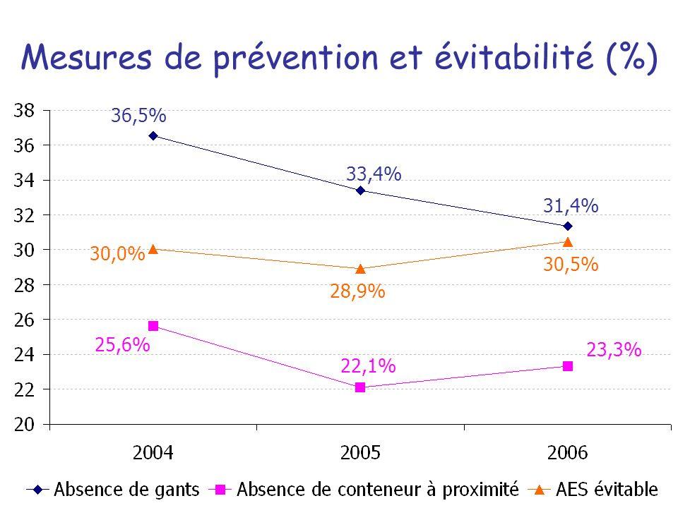 Mesures de prévention et évitabilité (%) 25,6% 22,1% 23,3% 30,0% 28,9% 30,5% 36,5% 33,4% 31,4%