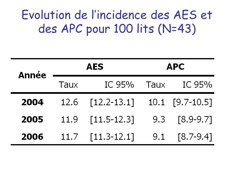 Evolution de lincidence des AES et des APC pour 100 lits (N=43)