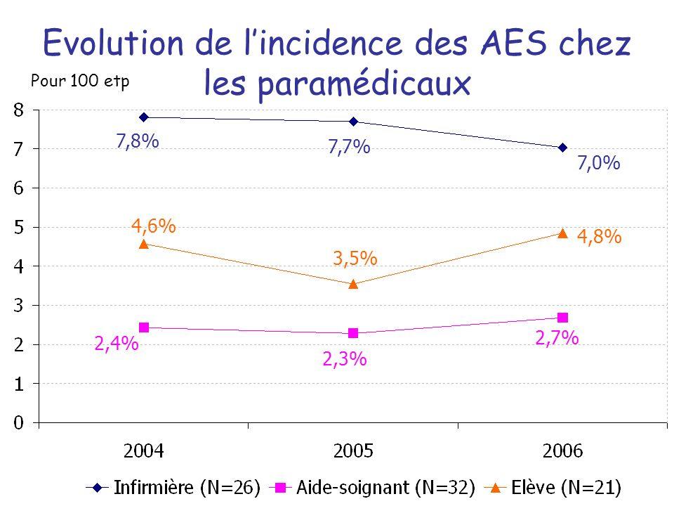 Evolution de lincidence des AES chez les paramédicaux Pour 100 etp 7,8% 7,7% 7,0% 4,6% 3,5% 4,8% 2,4% 2,3% 2,7%