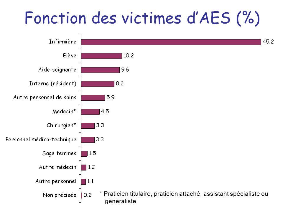 Fonction des victimes dAES (%) * Praticien titulaire, praticien attaché, assistant spécialiste ou fffgénéraliste