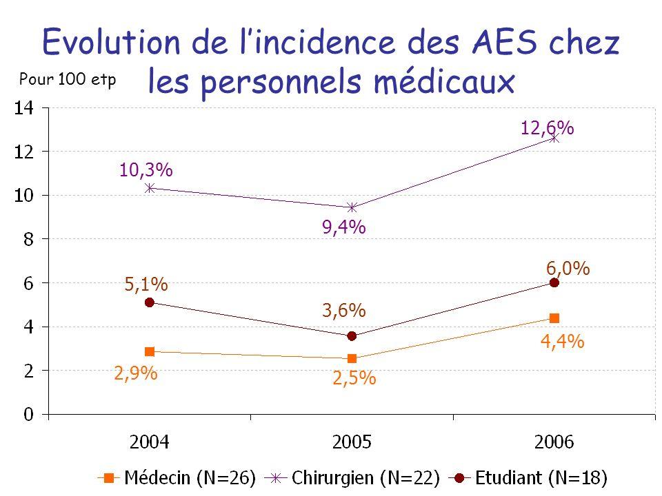 Evolution de lincidence des AES chez les personnels médicaux Pour 100 etp 2,9% 2,5% 4,4% 5,1% 3,6% 6,0% 10,3% 9,4% 12,6%