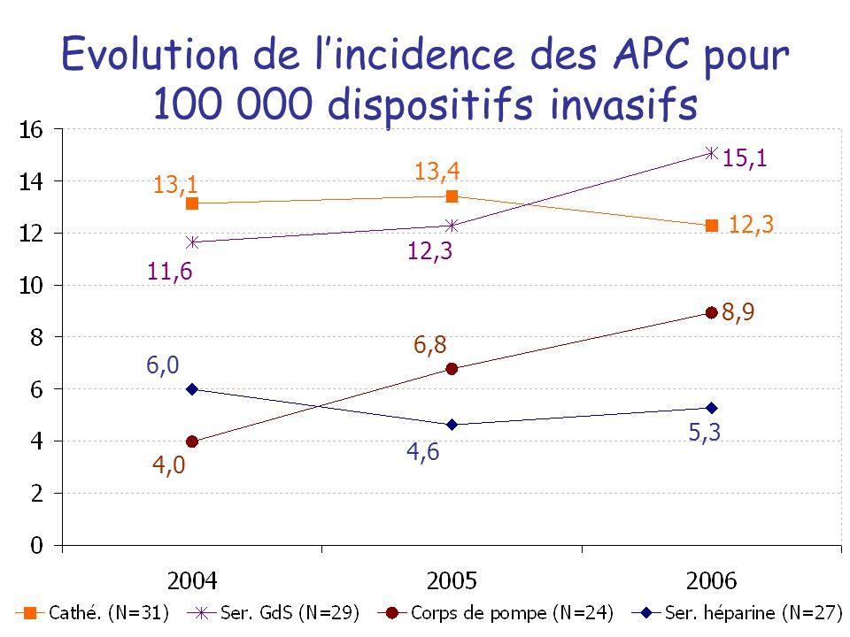 Evolution de lincidence des APC pour 100 000 dispositifs invasifs 13,1 13,4 12,3 11,6 12,3 15,1 4,0 6,8 8,9 6,0 4,6 5,3