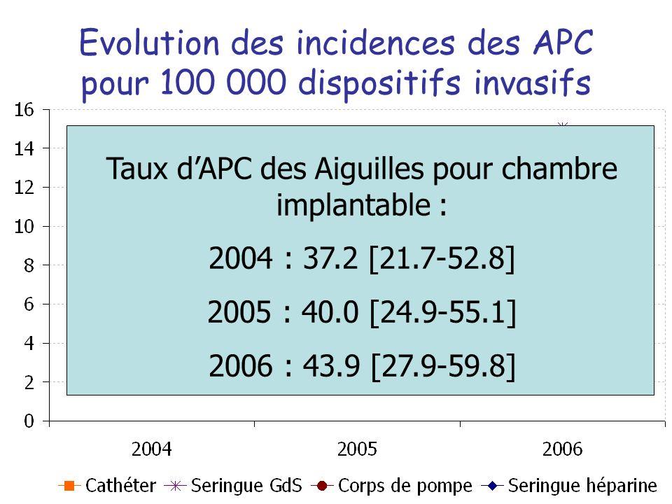 Evolution des incidences des APC pour 100 000 dispositifs invasifs Taux dAPC des Aiguilles pour chambre implantable : 2004 : 37.2 [21.7-52.8] 2005 : 40.0 [24.9-55.1] 2006 : 43.9 [27.9-59.8]