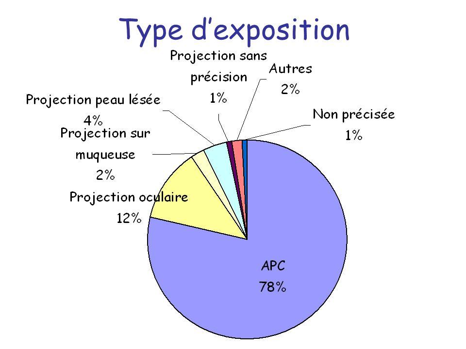 Type dexposition