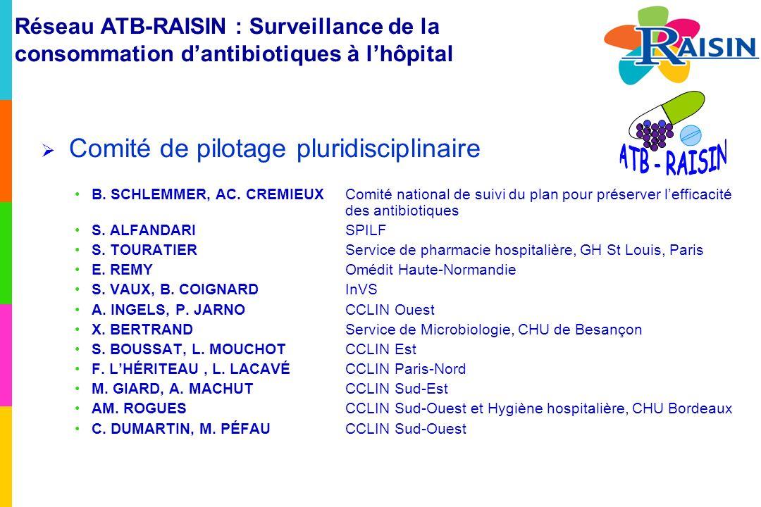 Consommation en antibiotiques ATB-RAISIN, 2011 Résultats Consommations dantibiotiques à visée systémique, par type détablissement en nombre de DDJ/1 000 JH Type Nombre détablissements Taux globalMédiane CHU33558614 CH304439417 MCO353432405 CLCC9438408 HIA8665653 ESSR293173155 LOC125172184 ESLD218678 PSY1166252