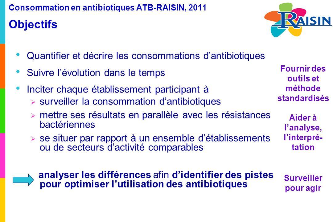 Consommation en antibiotiques ATB-RAISIN, 2011 Résultats Incidence de la résistance bactérienne aux antibiotiques Pourcentage de résistance : élevé dans les hôpitaux locaux et les ESSR pour S.