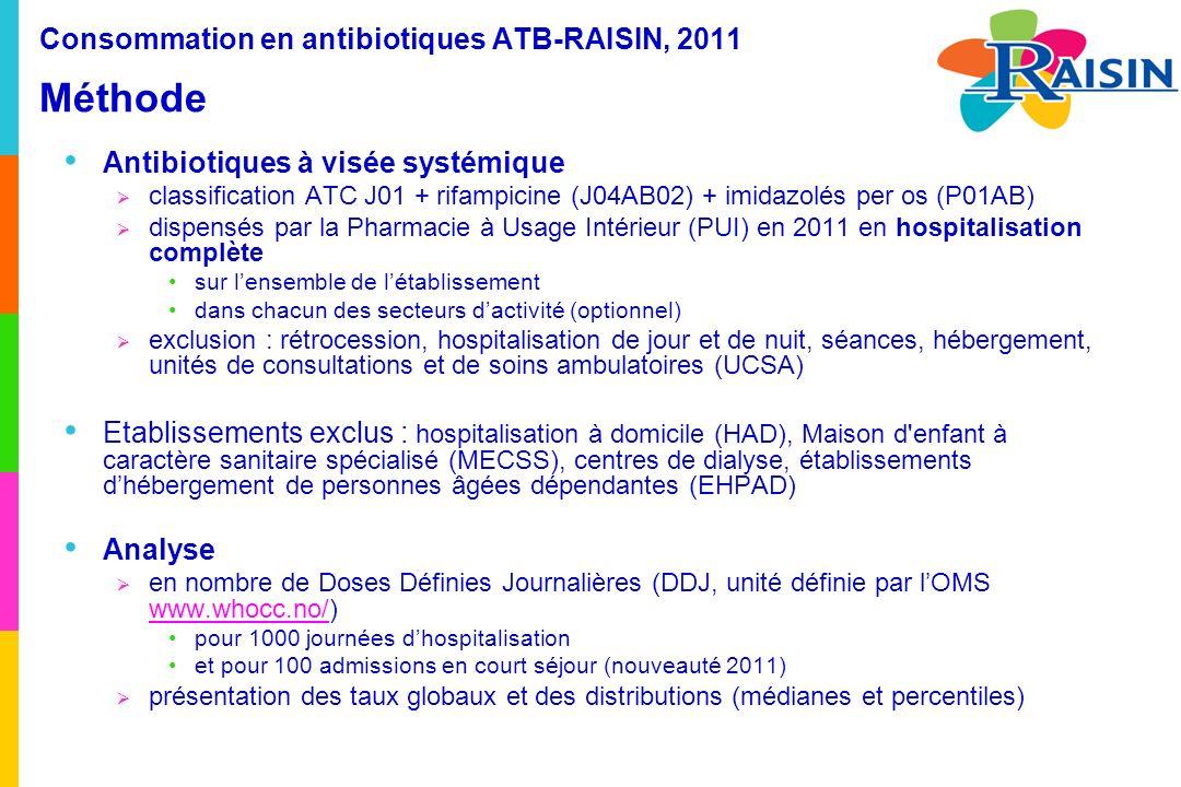 Consommation en antibiotiques ATB-RAISIN, 2008-2011 Résultats Evolution des consommations dantibiotiques en DDJ / 1000 JH (taux globaux) dans la cohorte de 614 ES ayant participé chaque année de 2008 à 2011 378 +3,4% +2,5% +0,4%