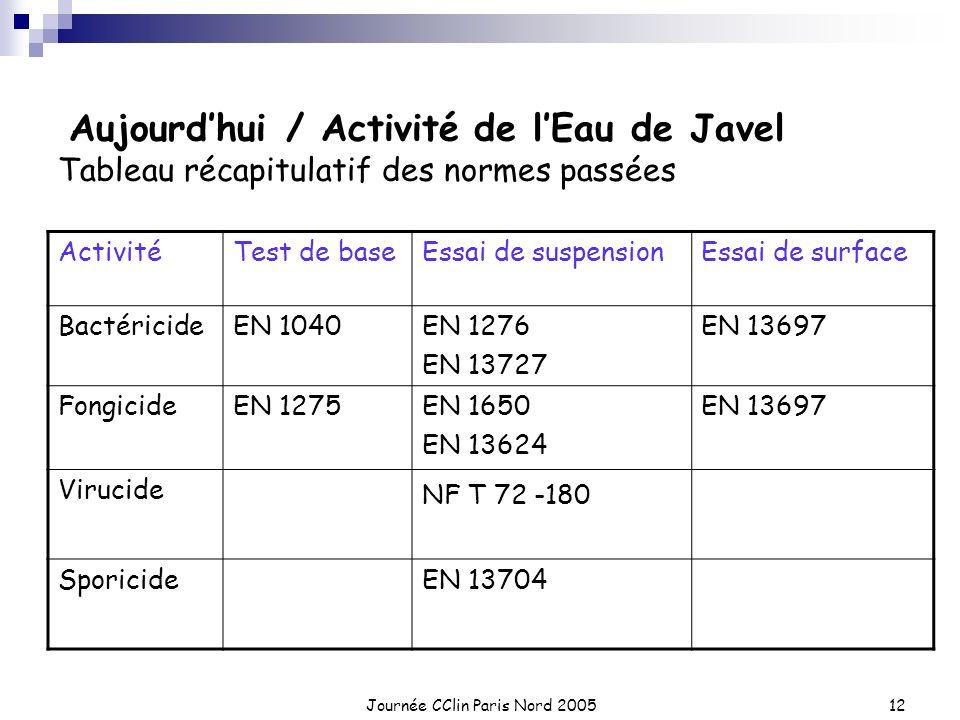 Journée CClin Paris Nord 200512 Aujourdhui / Activité de lEau de Javel Tableau récapitulatif des normes passées ActivitéTest de baseEssai de suspensio