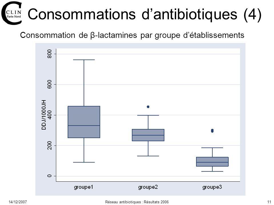 14/12/2007Réseau antibiotiques : Résultats 200611 Consommations dantibiotiques (4) Consommation de β-lactamines par groupe détablissements