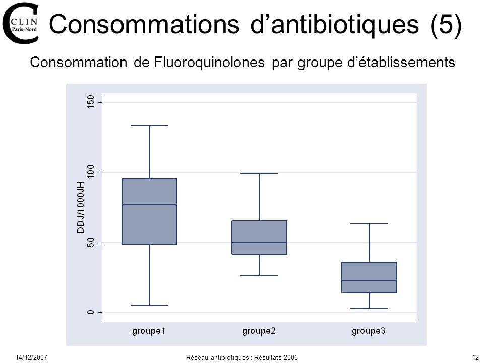 14/12/2007Réseau antibiotiques : Résultats 200612 Consommations dantibiotiques (5) Consommation de Fluoroquinolones par groupe détablissements