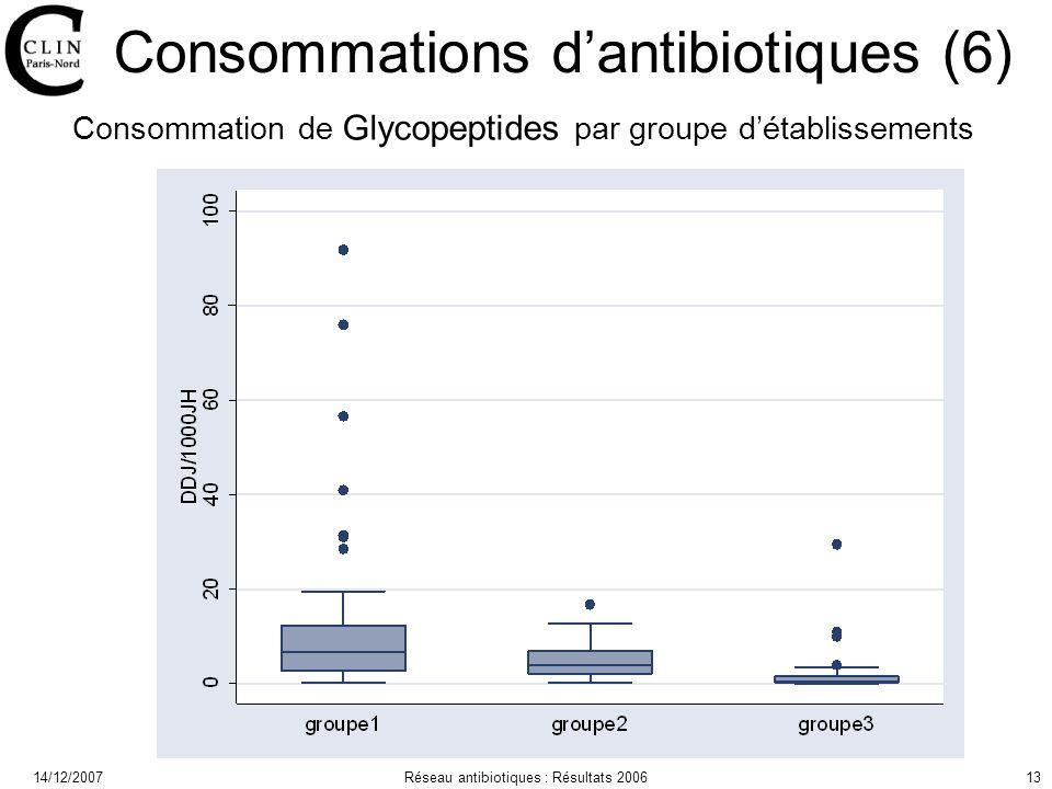 14/12/2007Réseau antibiotiques : Résultats 200613 Consommations dantibiotiques (6) Consommation de Glycopeptides par groupe détablissements