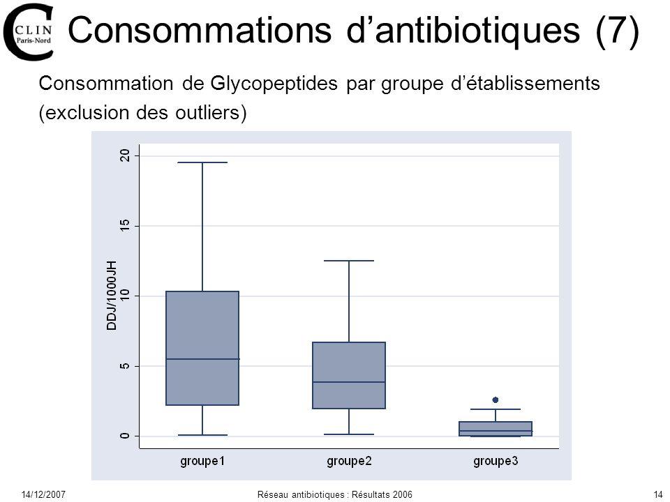 14/12/2007Réseau antibiotiques : Résultats 200614 Consommations dantibiotiques (7) Consommation de Glycopeptides par groupe détablissements (exclusion des outliers)