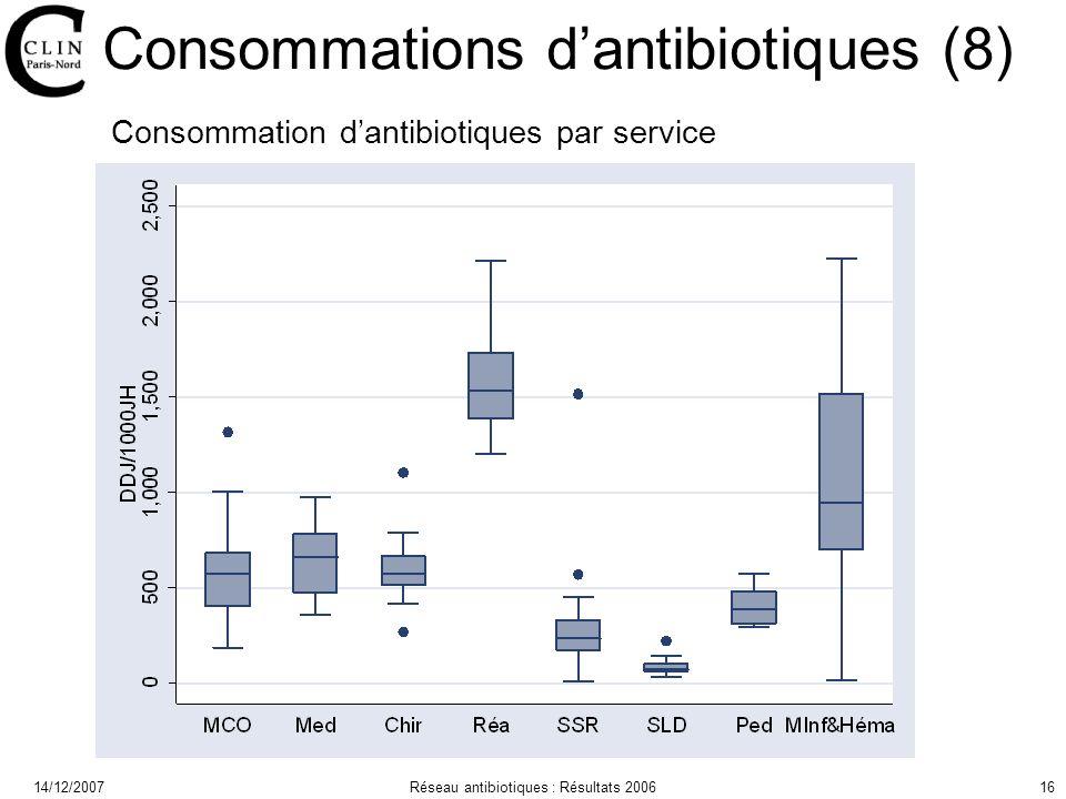 14/12/2007Réseau antibiotiques : Résultats 200616 Consommations dantibiotiques (8) Consommation dantibiotiques par service