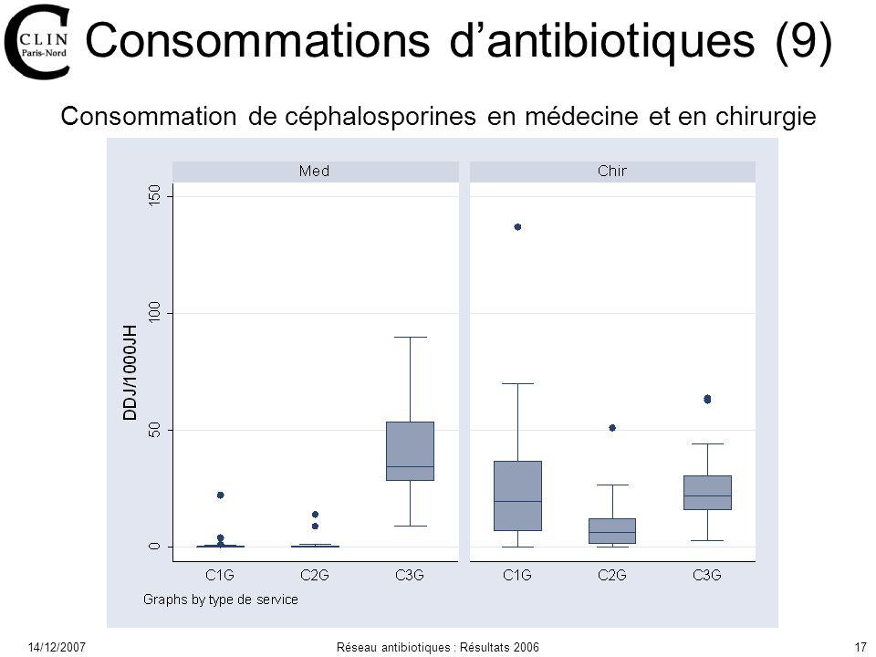 14/12/2007Réseau antibiotiques : Résultats 200617 Consommations dantibiotiques (9) Consommation de céphalosporines en médecine et en chirurgie