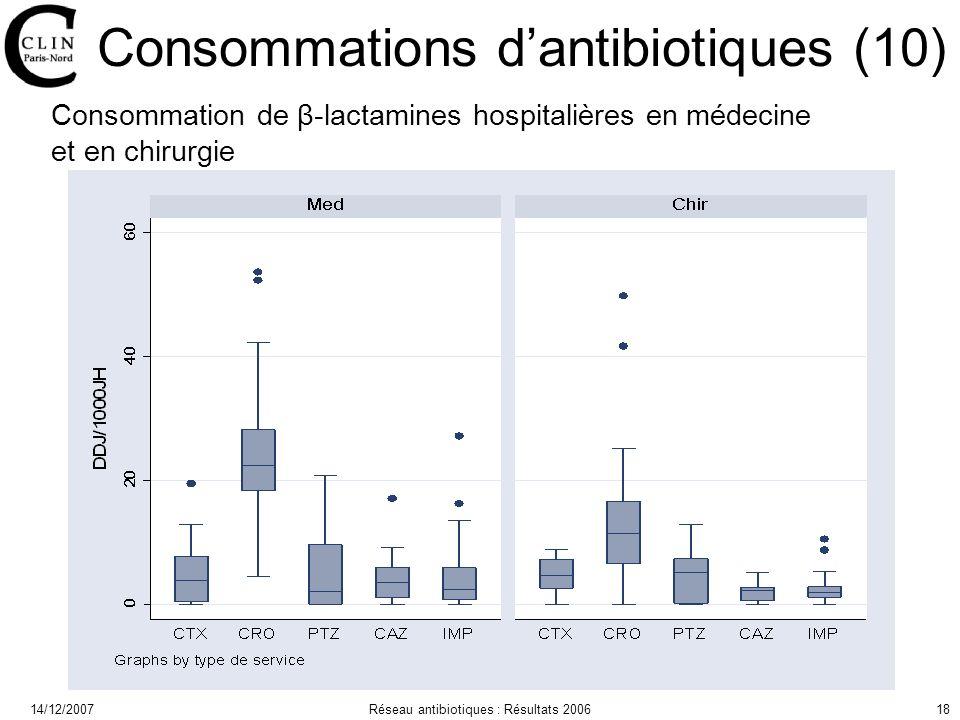14/12/2007Réseau antibiotiques : Résultats 200618 Consommations dantibiotiques (10) Consommation de β-lactamines hospitalières en médecine et en chirurgie