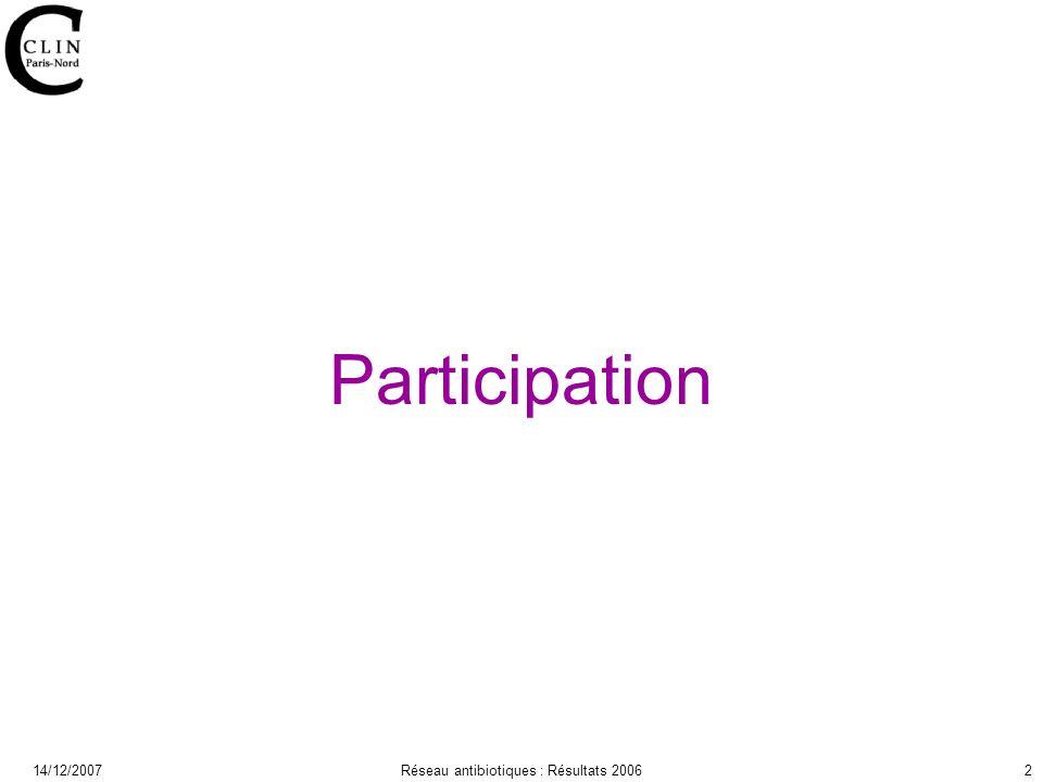 14/12/2007Réseau antibiotiques : Résultats 20062 Participation