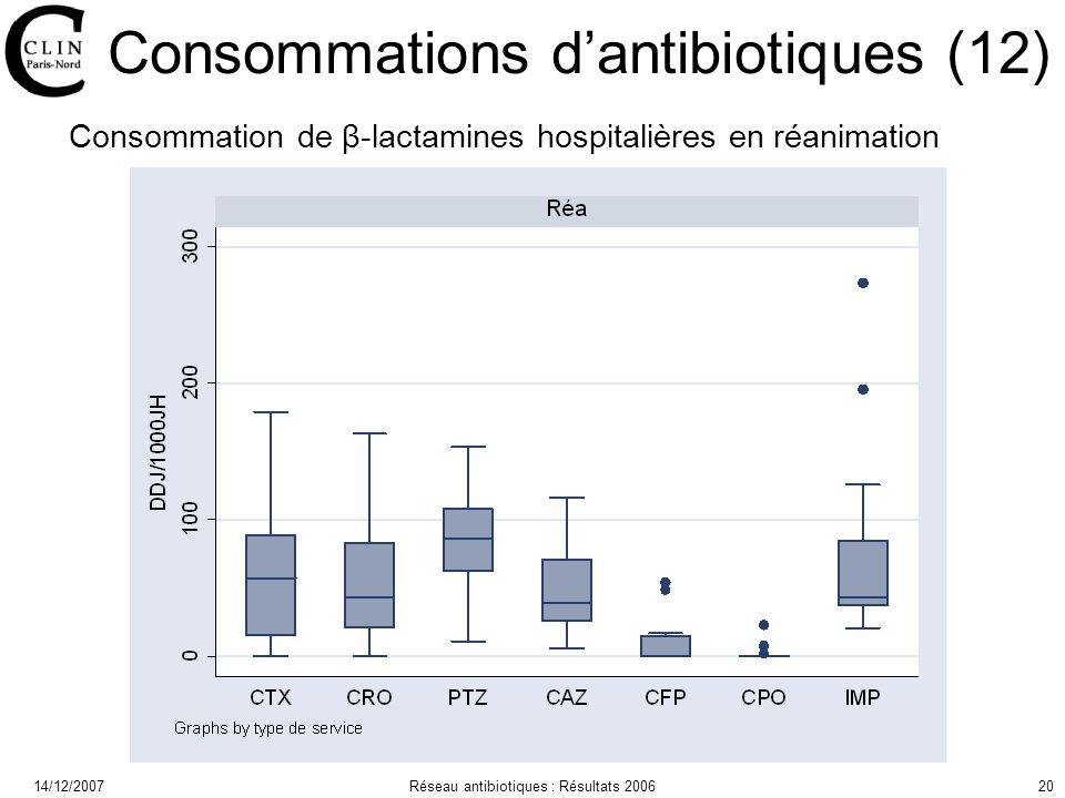 14/12/2007Réseau antibiotiques : Résultats 200620 Consommations dantibiotiques (12) Consommation de β-lactamines hospitalières en réanimation