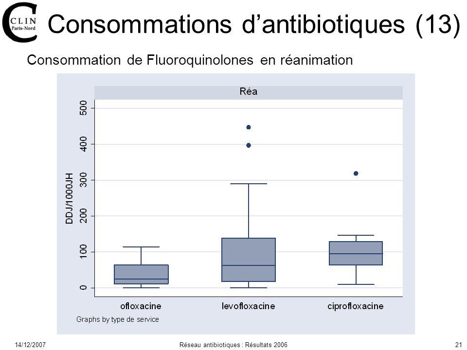 14/12/2007Réseau antibiotiques : Résultats 200621 Consommations dantibiotiques (13) Consommation de Fluoroquinolones en réanimation