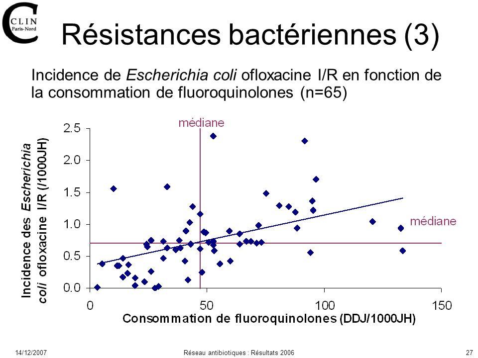 14/12/2007Réseau antibiotiques : Résultats 200627 Résistances bactériennes (3) Incidence de Escherichia coli ofloxacine I/R en fonction de la consommation de fluoroquinolones (n=65)