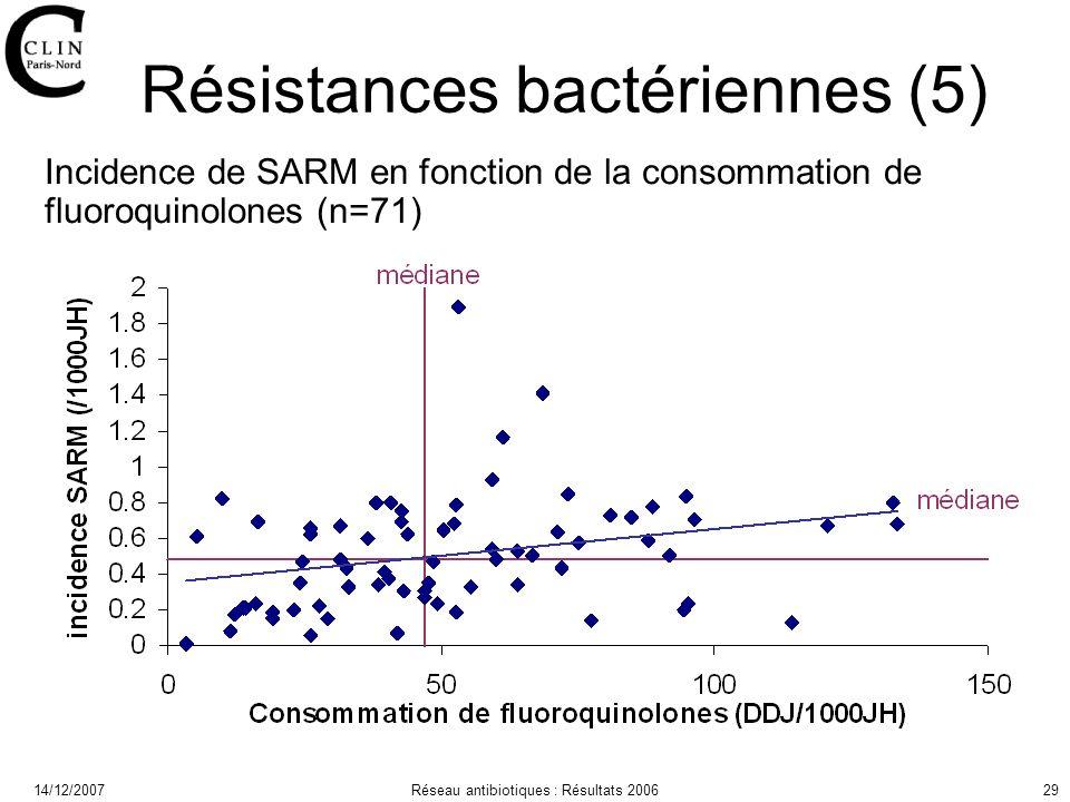 14/12/2007Réseau antibiotiques : Résultats 200629 Résistances bactériennes (5) Incidence de SARM en fonction de la consommation de fluoroquinolones (n=71)