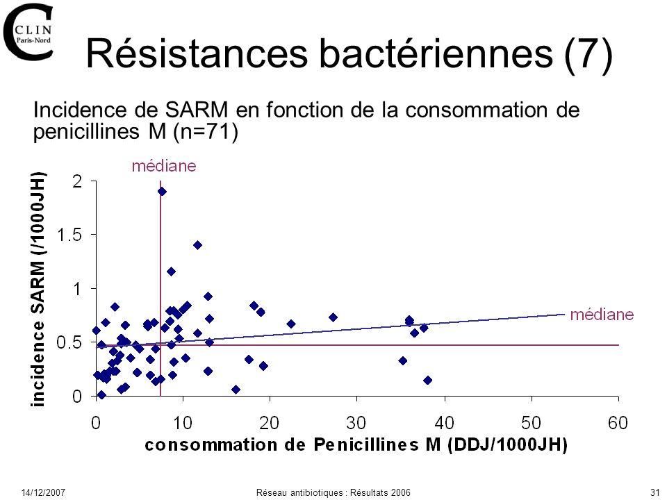14/12/2007Réseau antibiotiques : Résultats 200631 Résistances bactériennes (7) Incidence de SARM en fonction de la consommation de penicillines M (n=71)
