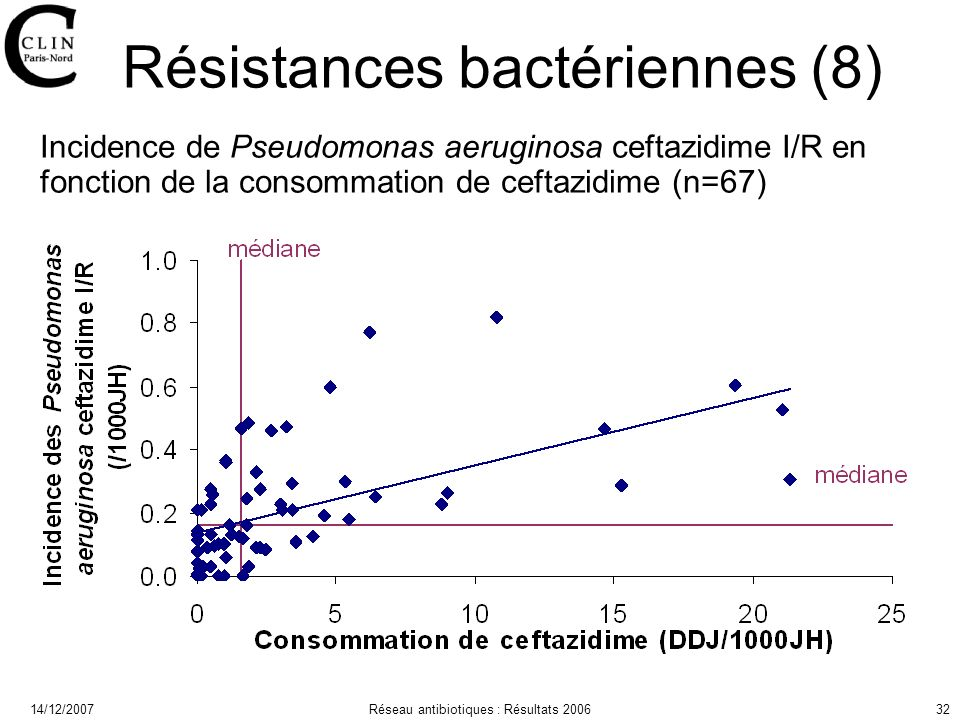 14/12/2007Réseau antibiotiques : Résultats 200632 Résistances bactériennes (8) Incidence de Pseudomonas aeruginosa ceftazidime I/R en fonction de la consommation de ceftazidime (n=67)