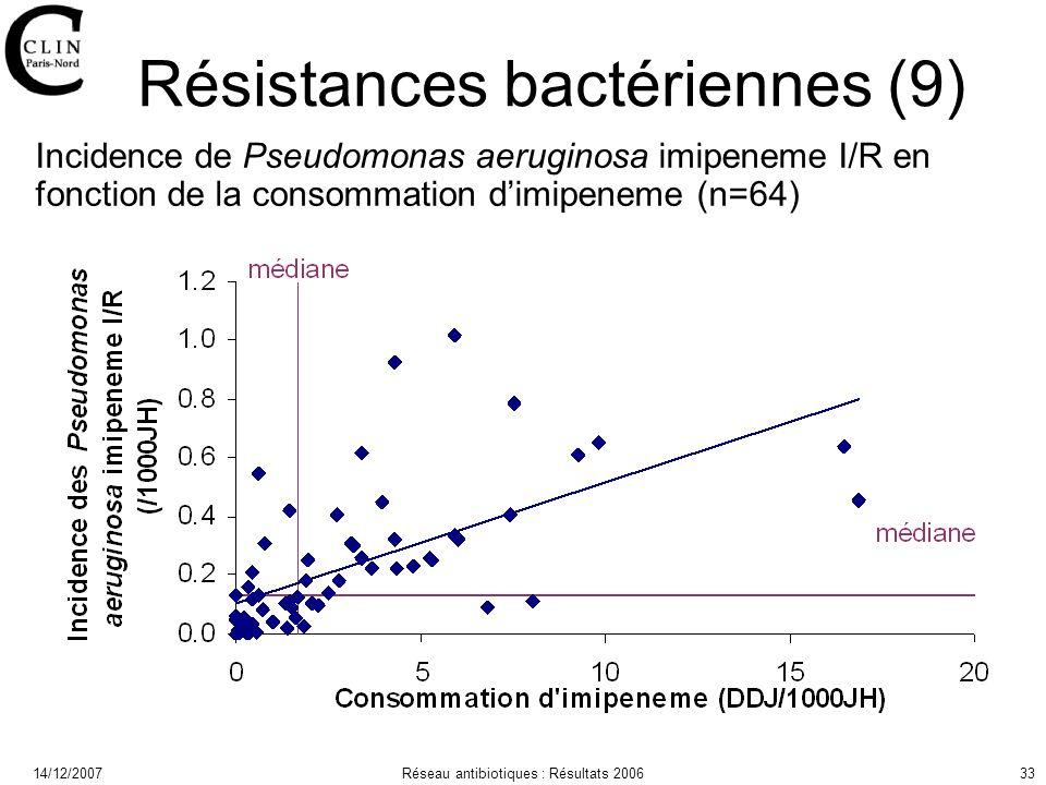 14/12/2007Réseau antibiotiques : Résultats 200633 Résistances bactériennes (9) Incidence de Pseudomonas aeruginosa imipeneme I/R en fonction de la consommation dimipeneme (n=64)