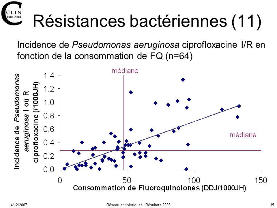 14/12/2007Réseau antibiotiques : Résultats 200635 Résistances bactériennes (11) Incidence de Pseudomonas aeruginosa ciprofloxacine I/R en fonction de la consommation de FQ (n=64)